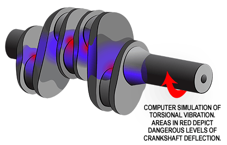 Torsional Vibration Illustration on Crankshaft